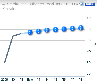 Altria Smokeless Products EBITDA Margin