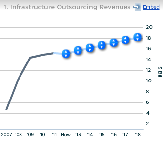 HP Infrastructure Outsourcing Revenues