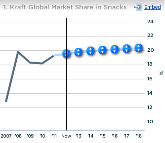 Kraft Global Market Share in Snacks