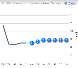 Lockheed US Information Systems New Orders
