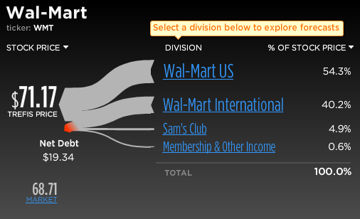 Walmart Stock-Break