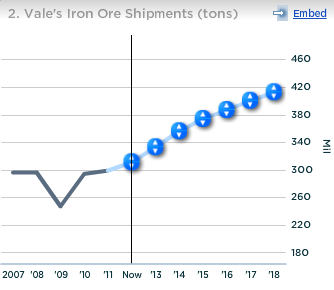 Vale Iron Ore Shipments (tons)