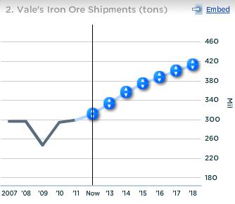 Vale Iron Ore Shipments (tons)