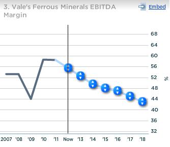 Vale Ferrous Minerals EBITDA Margin