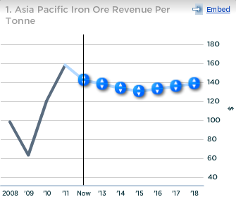 Cliffs Asia Pacific Iron Ore Revenue per Tonne