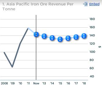 Cliffs Asia Pacific Iron Ore Revenue per Tonne