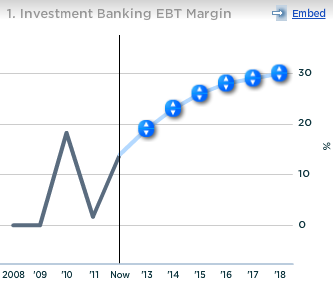 UBS Investment Banking EBT Margin