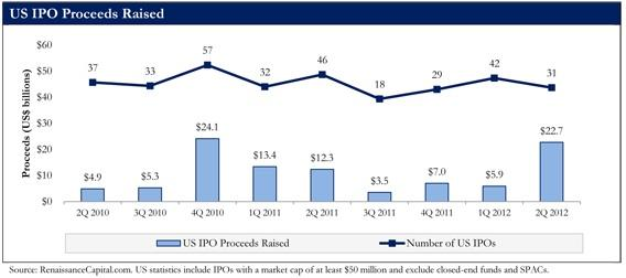 US IPO Proceeds