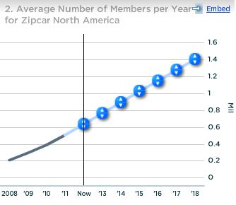 Zipcar Average Number of Members per Year for Zipcar North America