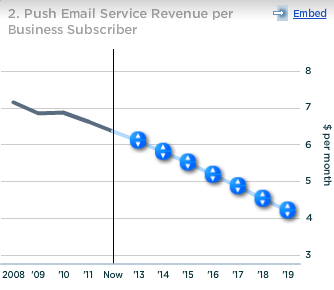 RIM Blackberry Push Email Service Revenue per Business Subscriber