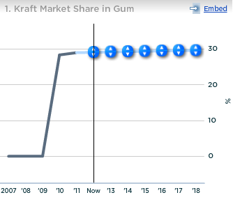 Kraft Market Share in Gum