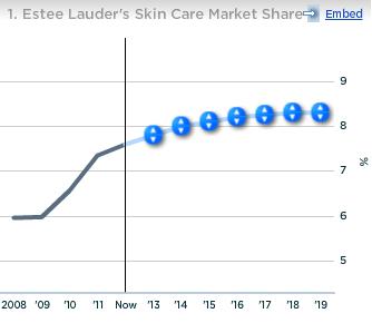 Estee Lauder Skin Care Market Share
