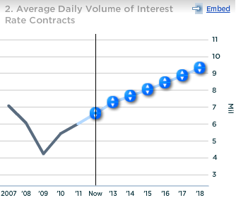 CME Average Daily Volume of Interest Rate Contracts