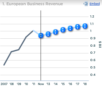 Guess European Business Revenue