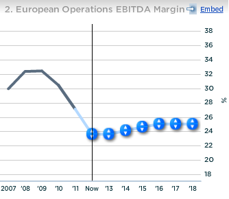 Guess European Operations EBITDA Margin