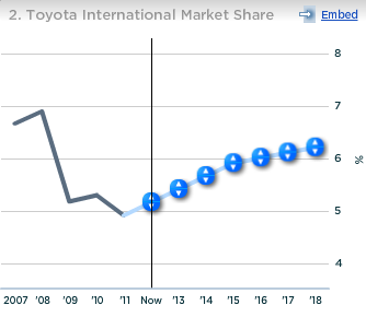 Toyota International Market Share