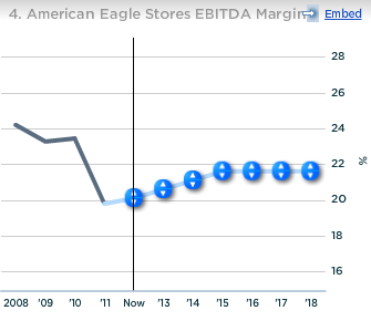 American Eagle Stores EBITDA Margin