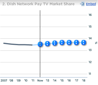 Dish Network Pay TV Market Share