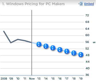 Microsoft Windows Pricing for PC Makers
