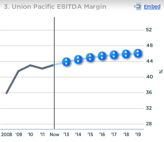 Union Pacific EBITDA Margin