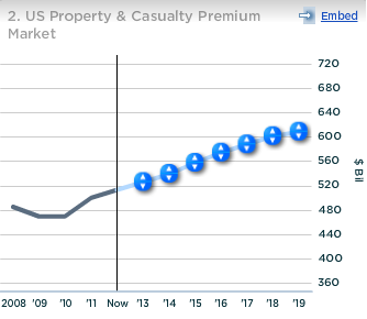 HIG US Property and Casualty Insurance Market