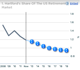 Hartford Share of US Retirement Market