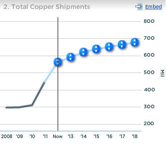 Barrick Gold Total Copper Shipments
