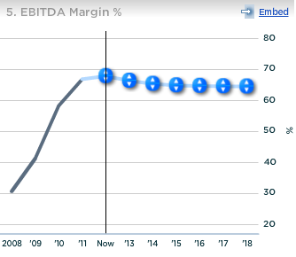 Barrick Gold EBITDA Margin