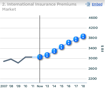 Metlife International Insurance Premiums Market