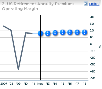 Metlife US Retirement Annuity Premiums Operating Margin