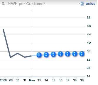 Duke Energy MWh per Customer