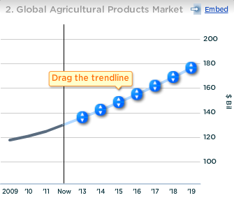 Dow Chemical Global Agricultural Products Market