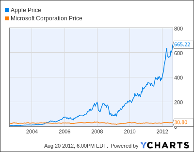Apple vs. Microsoft stock