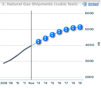 Kinder Morgan Natural Gas Shipments Cubic feet