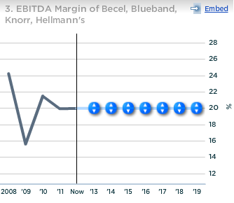 Unilever Becel Blueband Knorr Hellmans EBITDA Margin
