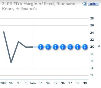 Unilever Becel Blueband Knorr Hellmans EBITDA Margin