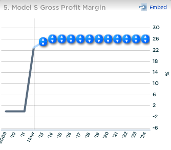 Tesla Model S Gross Profit Margin