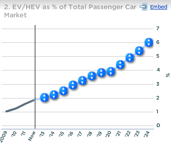 Tesla EV HEV as percent of total passenger car market