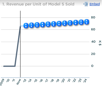 Tesla Revenue Per Unit of Model S Sold