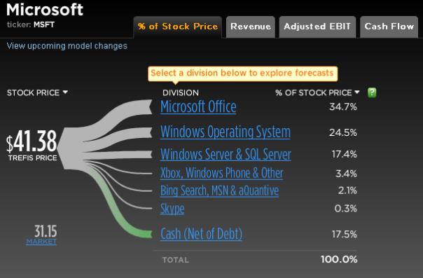 Microsoft money stock options