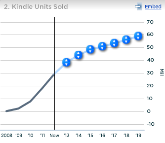 Amazon Kindle Units Sold