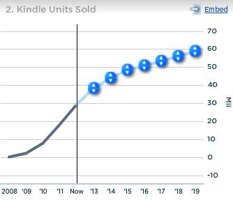 Amazon Kindle Units Sold