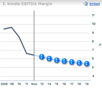 Amazon Kindle EBITDA Margin