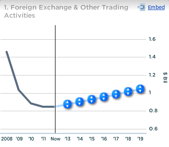 BNY Mellon Foreign Exchange and Other Trading Activities