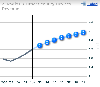 Motorola Solutions Radios and Other Security Devices Revenue