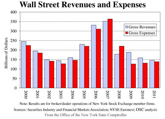 Wall Street Revenues and Expenses