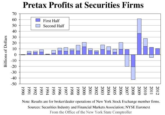 Pretax Profits at Securities Firms