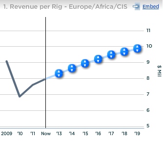 Schlumberger Revenue per Rig in Europe Africa and CIS