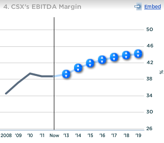 CSX EDITDA Margin