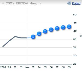 CSX EDITDA Margin
